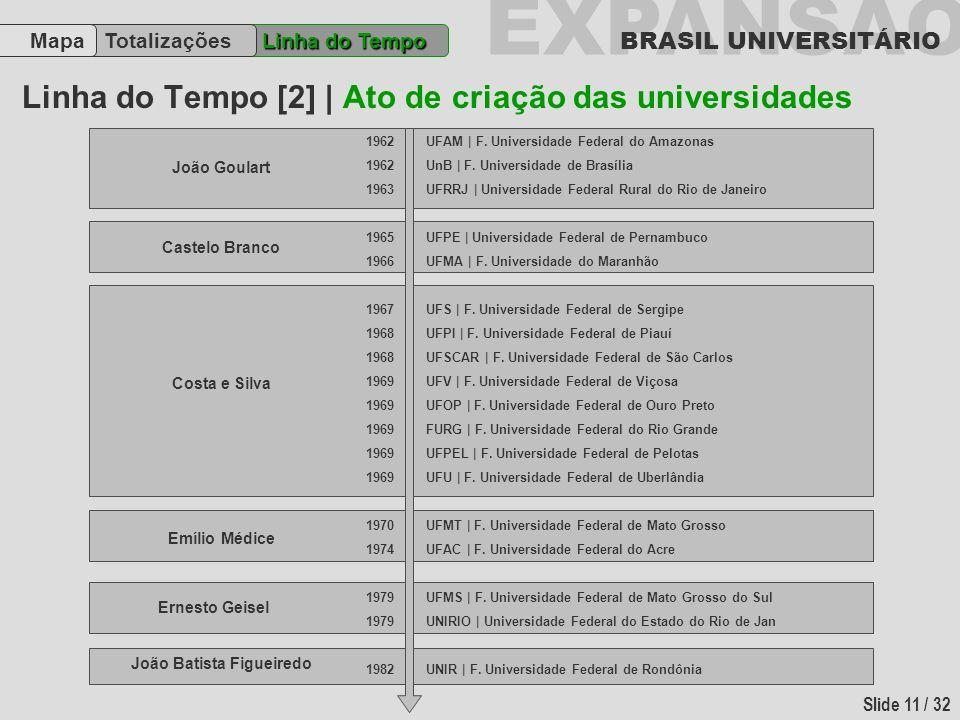 Linha do Tempo [2] | Ato de criação das universidades
